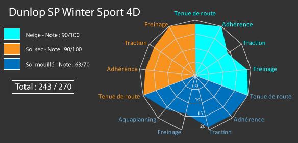Comparatif Dunlop SP Sport Winter 4D