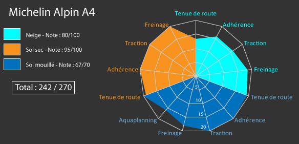 Comparatif Michelin Alpin A4