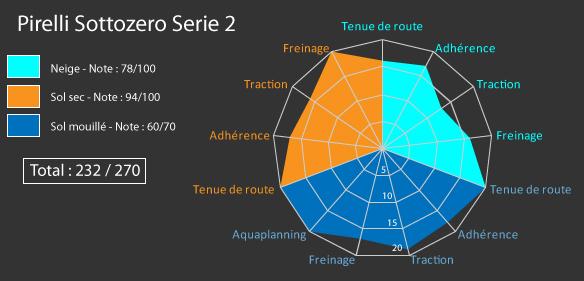 Comparatif Pirelli sottozero 2