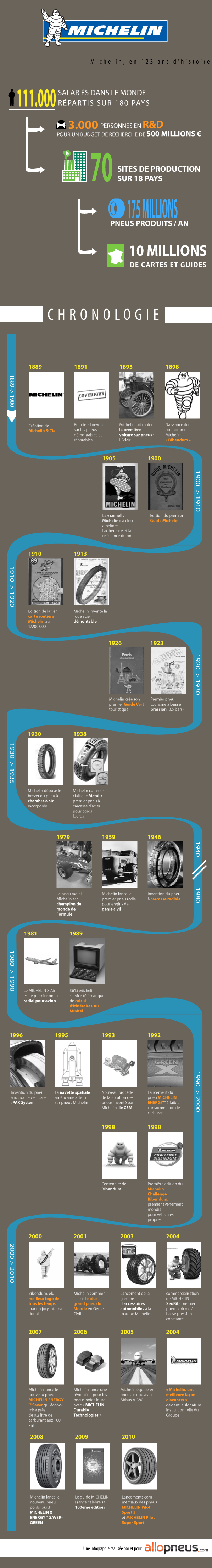 infographie-michelin-