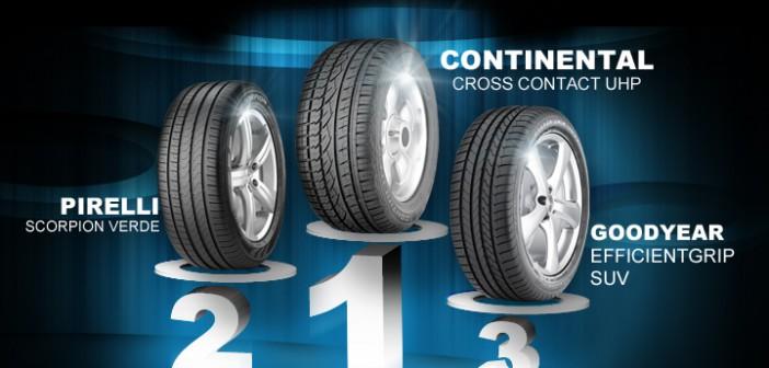 comparatif pneu t tcs 2012 215 65 16 suv. Black Bedroom Furniture Sets. Home Design Ideas