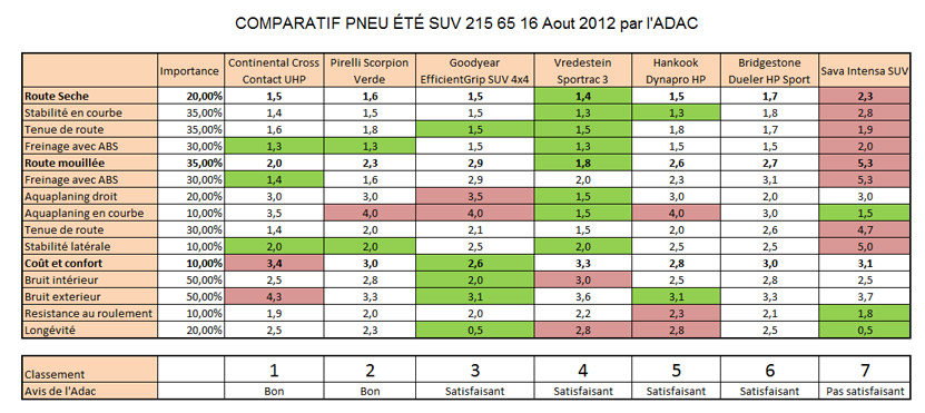 comparatif pneu t suv 7 pneus test s par l 39 adac. Black Bedroom Furniture Sets. Home Design Ideas