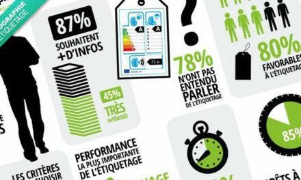 [Infographie] Que pensent les européens du nouveau label européen des pneus ?