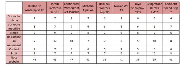 Meilleur Pneu Hiver >> Pneus Hiver Qui De Pirelli Nokian Et Continental Est Le Meilleur
