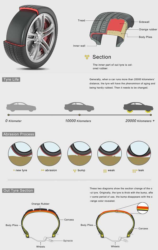 de la couleur pour lutter contre l usure des pneus. Black Bedroom Furniture Sets. Home Design Ideas