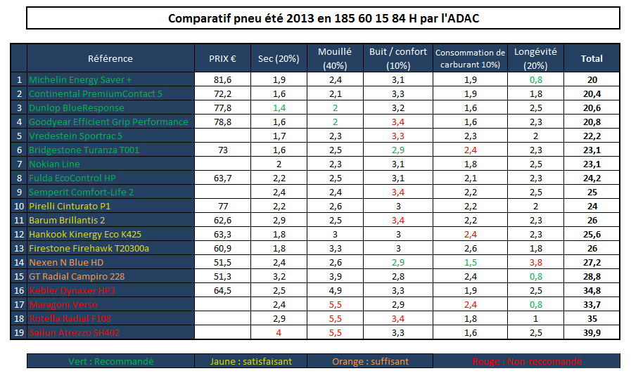 comparatif pneu t 2013 par l 39 adac le michelin energy. Black Bedroom Furniture Sets. Home Design Ideas
