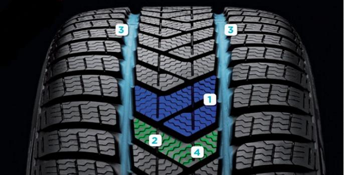Nouveauté pneu hiver 2013 : Pirelli Sottozero 3 – Partie technique [2/3]