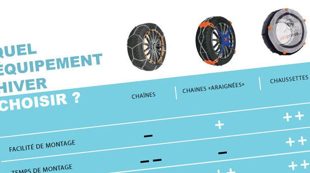 Tableau comparatif chaînes neige – chaussettes neige (infographie)