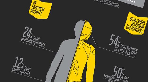 [Infographie] La moto et la sécurité routière. Equipement et accident
