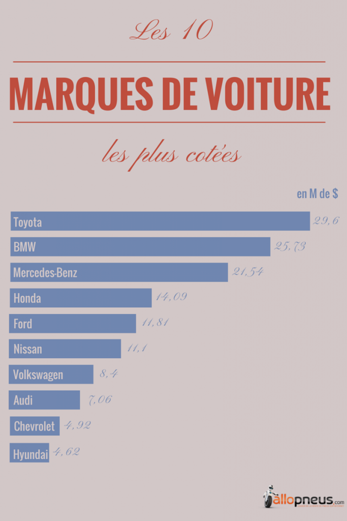 10marquesvoiture2014