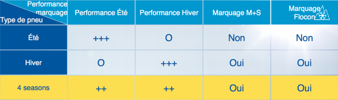 Performances_toutes_saisons_ete
