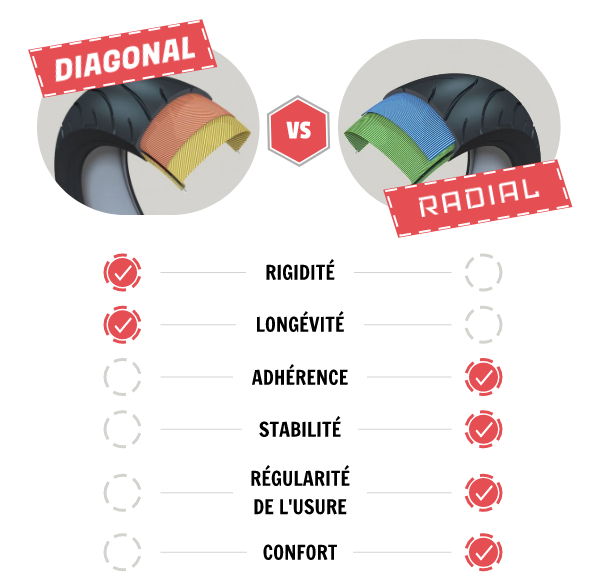 pneu radial vs. diagonal