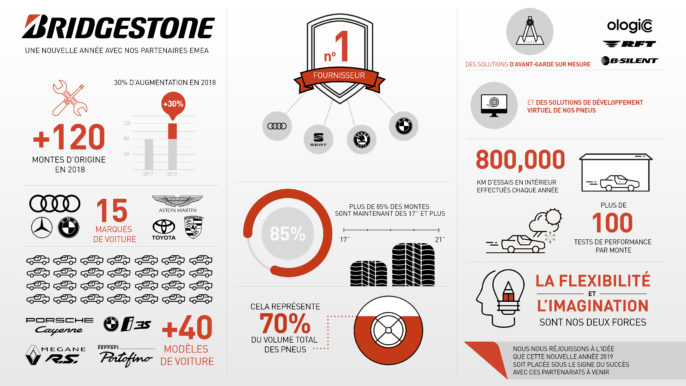 Infographie Bridgestone