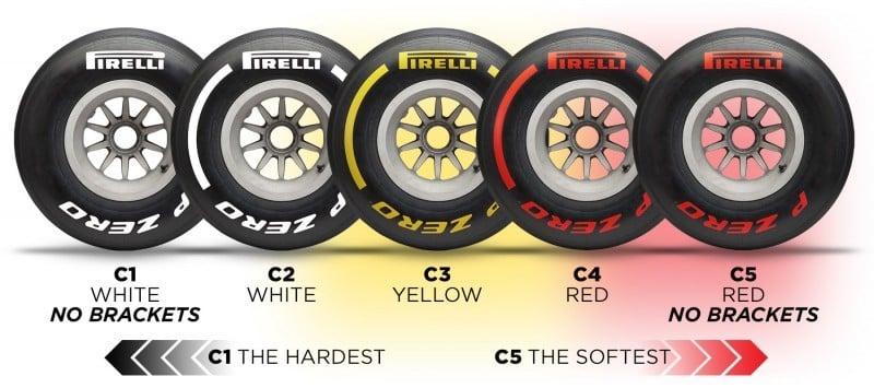 Spectre d'utilisation des nouveaux pneus de F1 de Pirelli