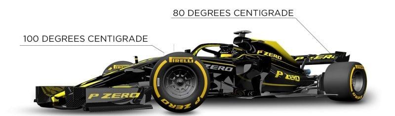 température pneus F1 2019