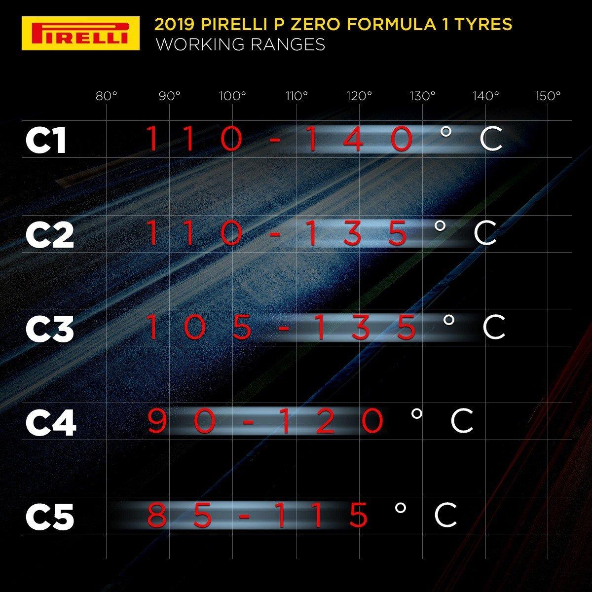 températures pneus F1 2019