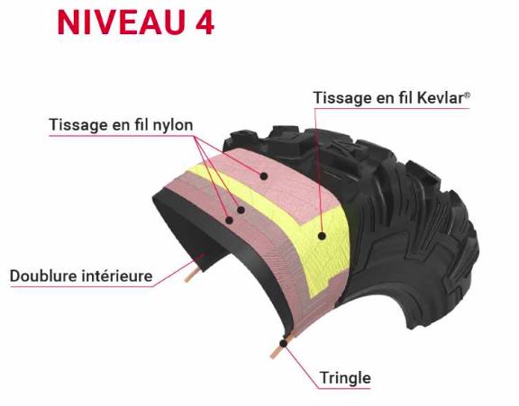 Niveau 4 de la ceinture XTREM ARMOR des pneus quad Arisun