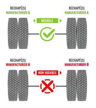 pneus rechapés sur un même essieu