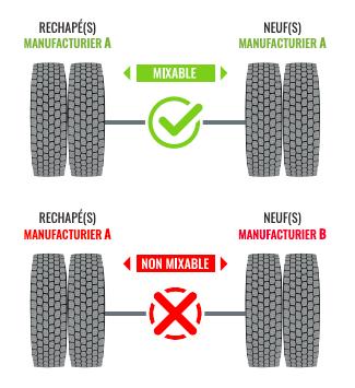 pneus rechapés et pneus neufs sur un même essieu